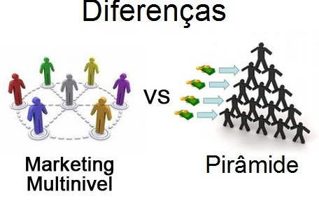 piramide e multinivel